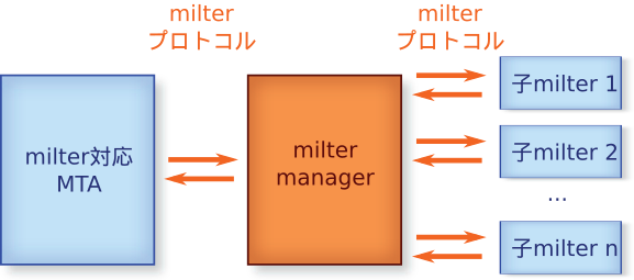 \n MTAとmilter managerと子milter\n