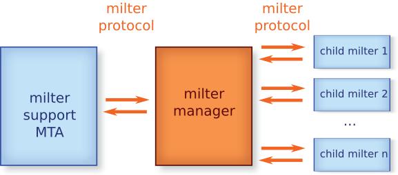 \n MTA, milter manager and child milter\n