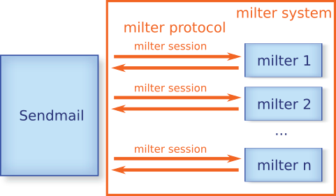\n Relation between Sendmail and milter\n