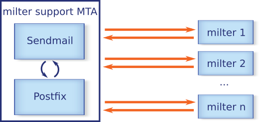 \n Relation between Sendmail, Postfix and milter\n